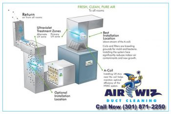 Air-duct-cleaning-dryer-cleaners-cleaning-air-ducts-air-ducts-cleaning-ducting-cleaning-Germantown-Rockville-Silver-spring-MD-Gaithersburg-MD