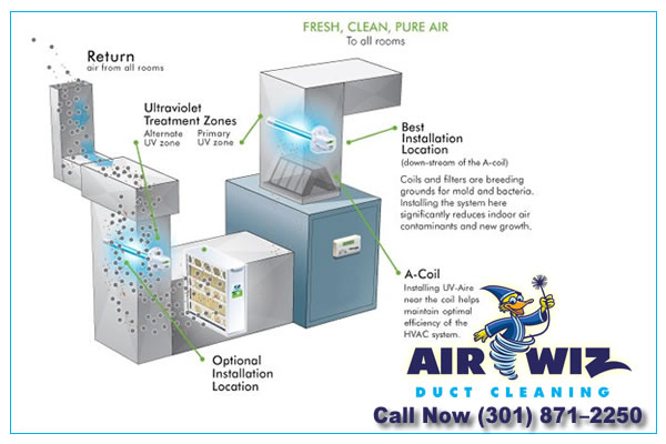 UV Light - Air Duct Cleaning-Air-duct-cleaning-dryer-cleaners-cleaning-air-ducts-air-ducts-cleaning-ducting-cleaning-Germantown-Rockville-Silver-spring-MD-Gaithersburg-MD